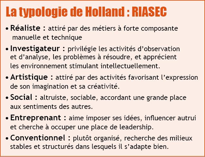 Typologie de Holland